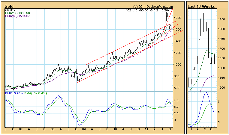 gold weekly price chart October 2011