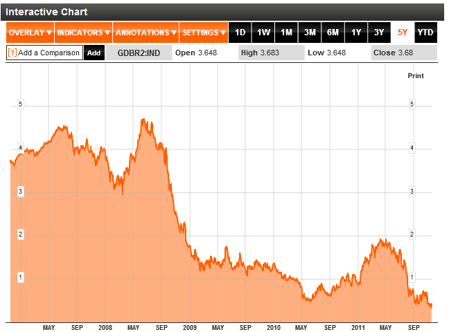 German Two Year Bond Yields 2012