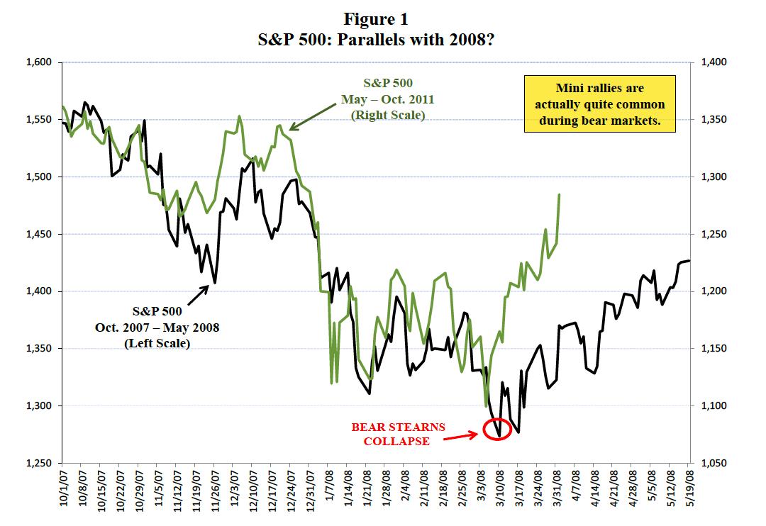 S&P 500 price chart November 2011 comparison 2008