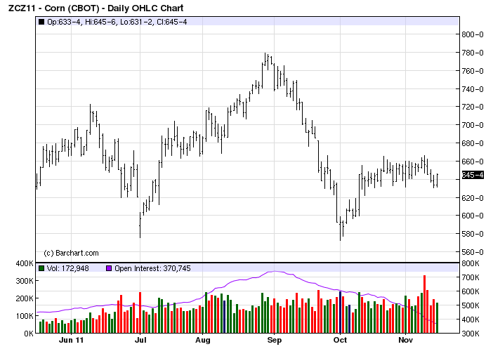 Commodity bull market bullish news for corn futures heading into 2012