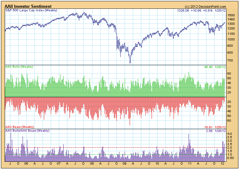 AAII Bulls Weekly Sentiment Chart