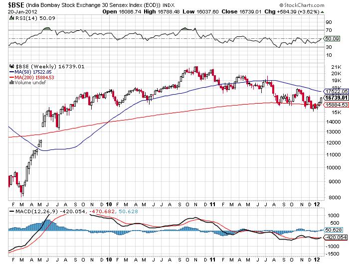 BSE India Bonbay Sensex Index 2012 price chart