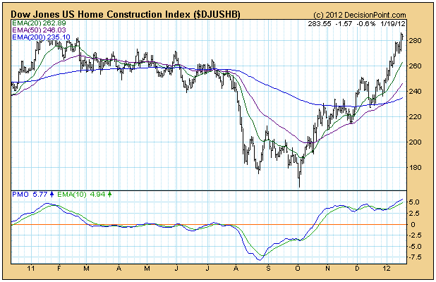 Dow Jones US Home Construction Index chart technical analysis
