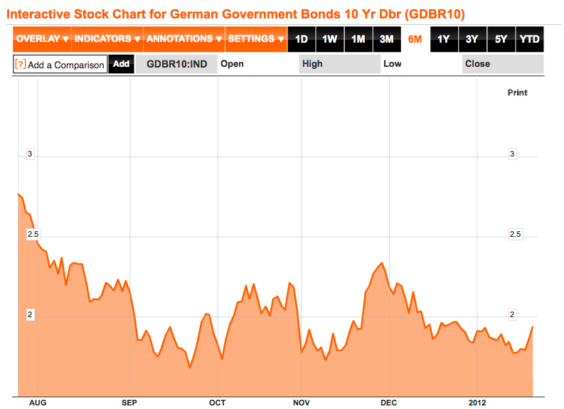 German bond 10 year yield January 2012 Bloomberg