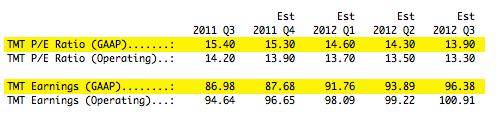 S&P 500 GAAP Price to Earnings Ratio