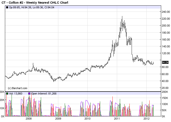 Cotton five year price chart 2012