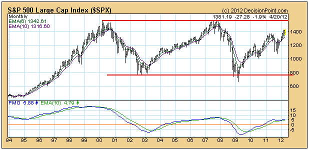 SPX Long Term Price Chart