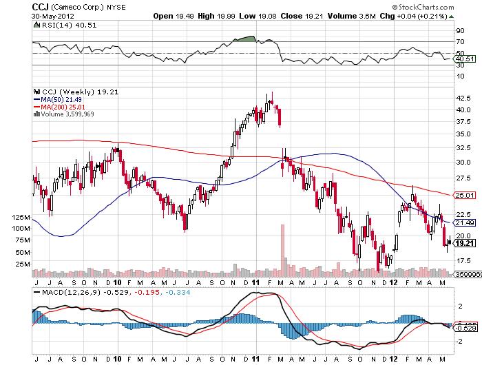 Cameco CCJ Stock Price Chart