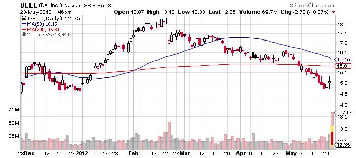 Dell stock price crash chart