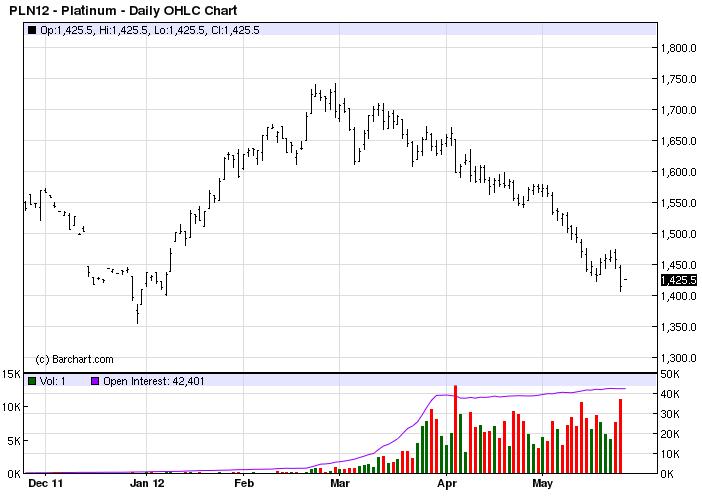 Platinum short term price chart