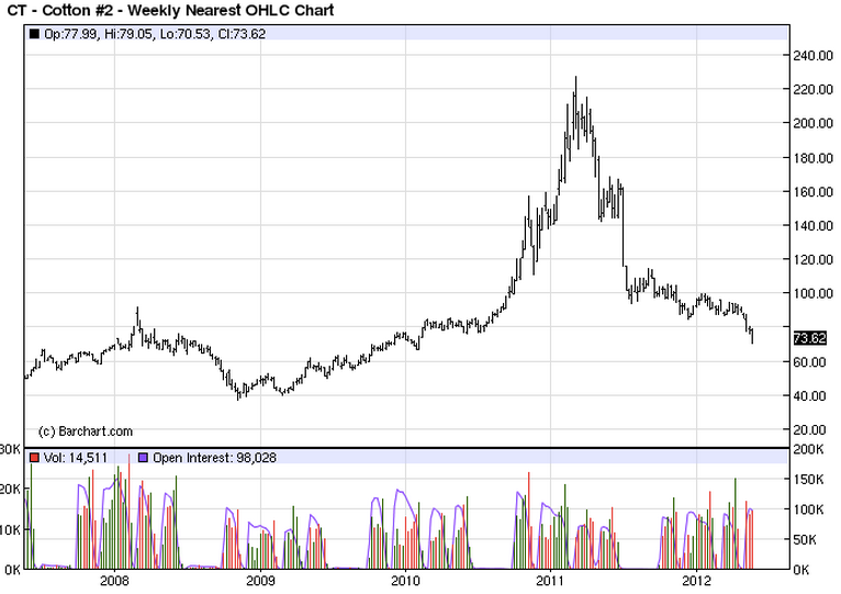 cotton five year price chart