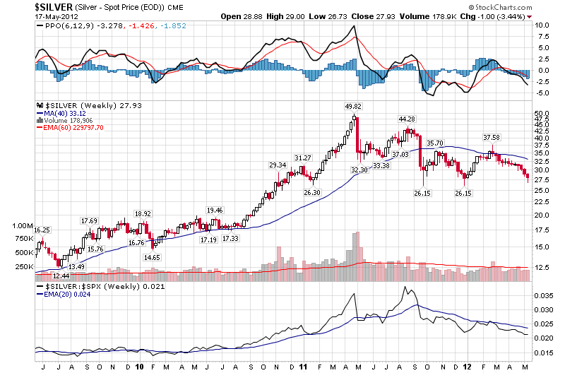 silver price chart support