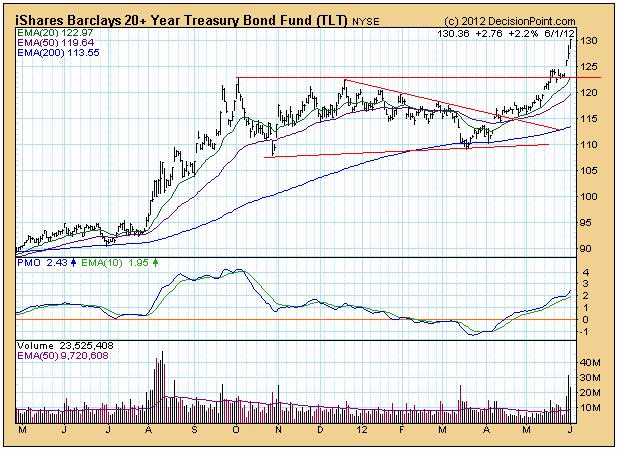 20 year bonds price chart