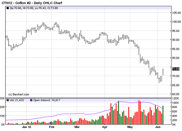 Cotton futures price chart 2012