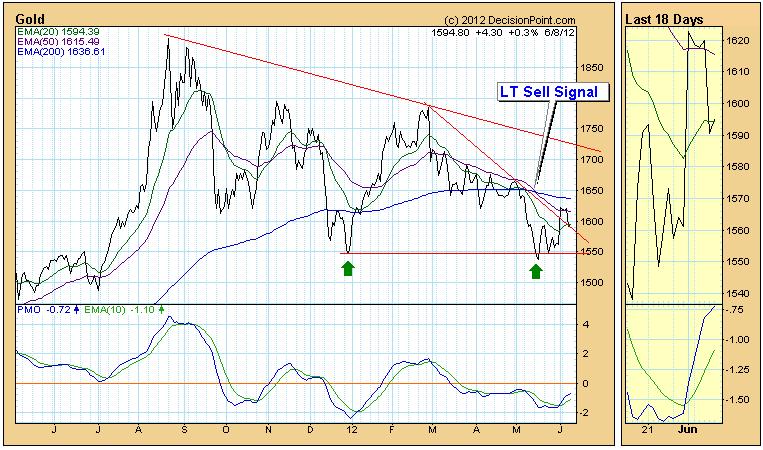 gold price chart EMA