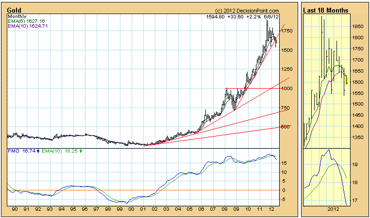 gold monthly price chart overbought levels
