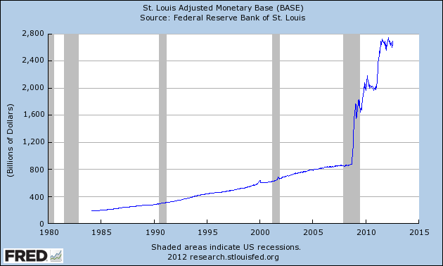 US monetary base 1985-2012