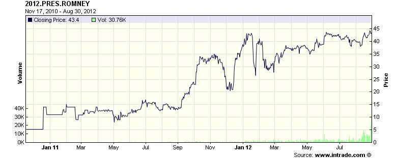2012 Romney Presidency Intrade Chart