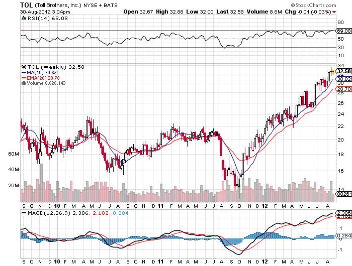 TOL stock price chart 2012