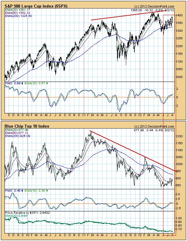 blue chip stocks technical analysis