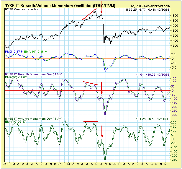 NYSE IT Breadth Momentum Osc