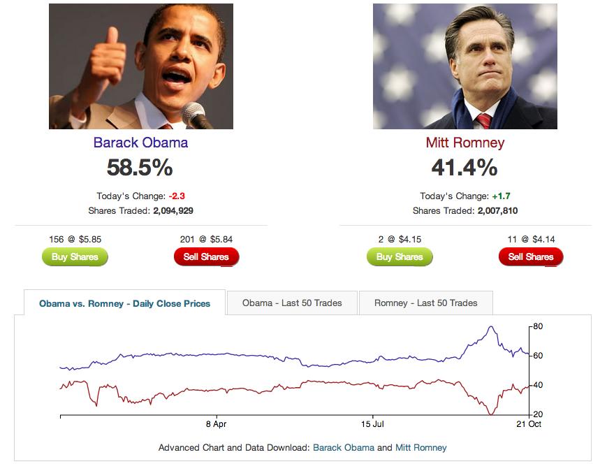Obama Romney Post-Debate Intrade