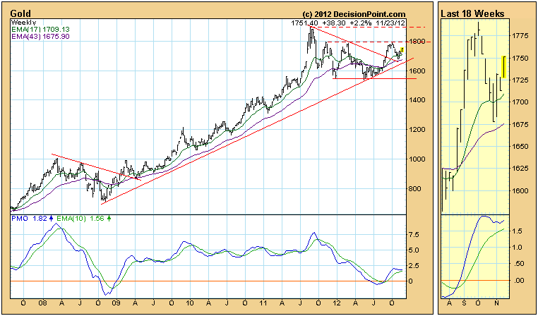 Gold Weekly Price Chart EMA