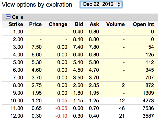SWHC Option Prices December 2012