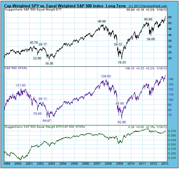 Cap Weighted SPY vs Equal Weighted S&P
