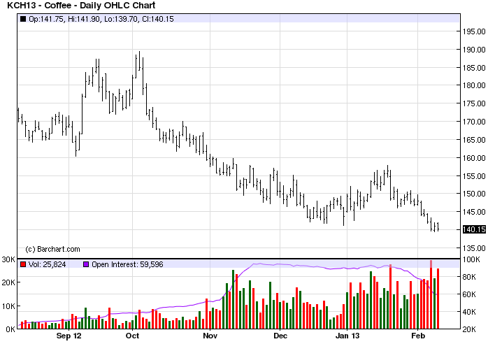 Arabica Coffee Futures Price Chart