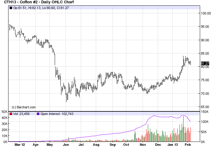 Cotton futures price chart 2013