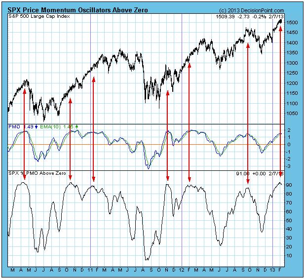 SPX Price Momentum Oscillator chart