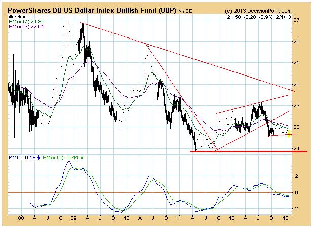 UUP price chart 2013