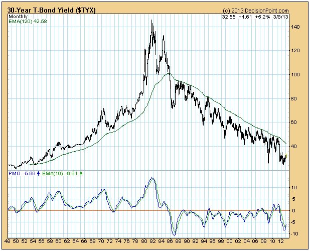 30 Year T Bond Yield Chart Have We Seen The Secular Bottom In Interest Rates Contrary