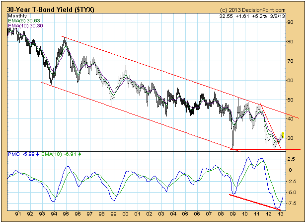 30 year treasury bond historical chart best picture of chart