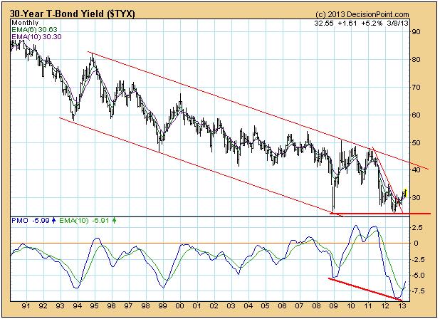 30-Year Treasury Price Chart March 2013