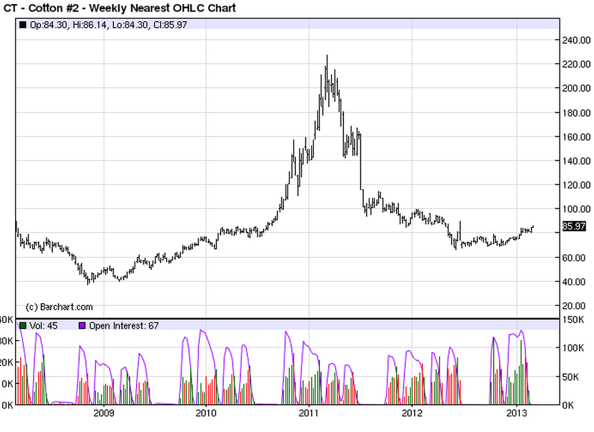 Cotton Futures Price Chart 5 Years