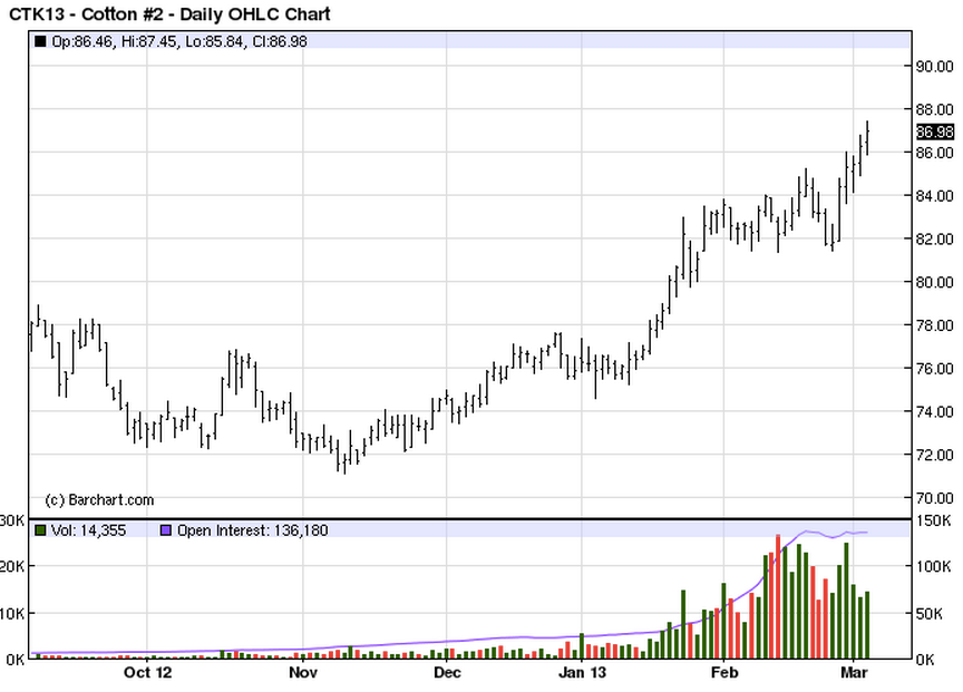 Cotton Futures Price Chart 6 Months