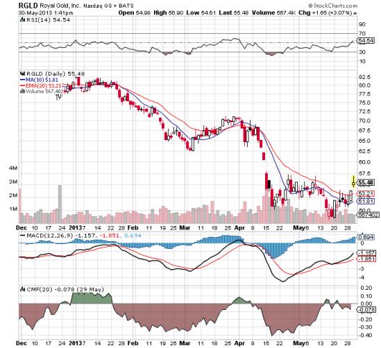 RGLD stock price chart 2013