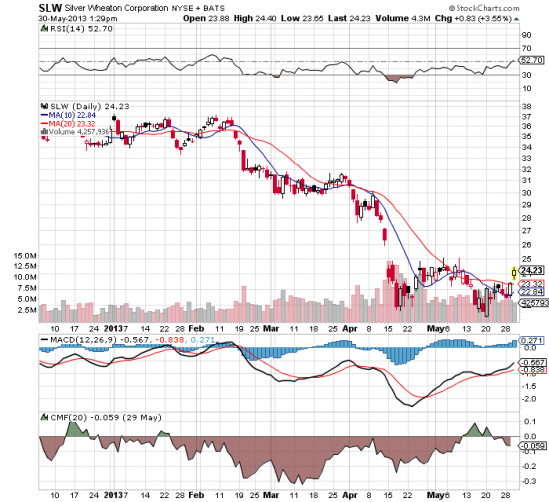 SLW stock price chart 2013