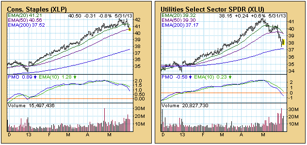 consumter staples utilities index stock charts 2013