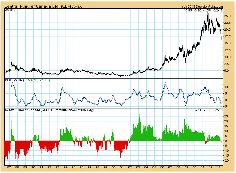 gold silver sentiment may 2013