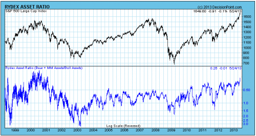 rydex asset ratio 1999 2013