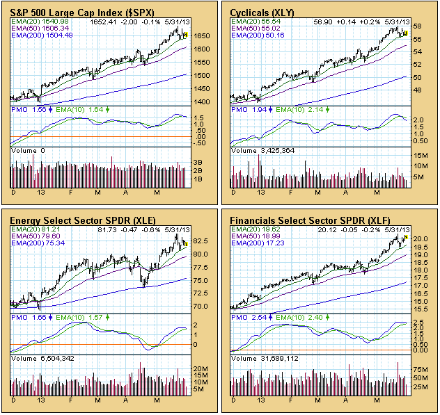 stock market sector charts 2013 a