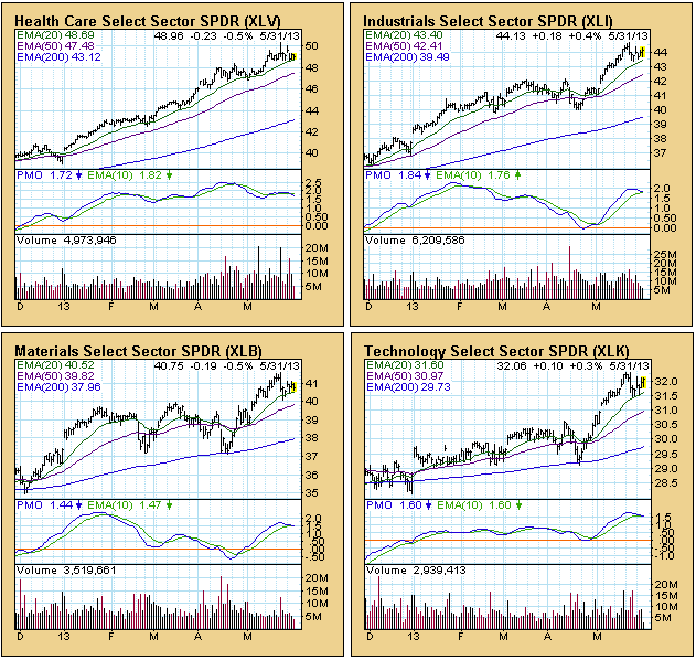 stock market sector charts 2013 b